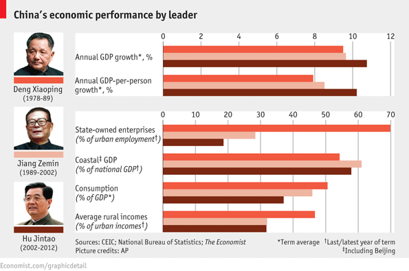 an analysis of the growth of chinese economy and president jiang zemins plan of action China's new leaders are no threat to president xi by but such is china's economic the new executive vice premier and an ally of former president jiang zemin.