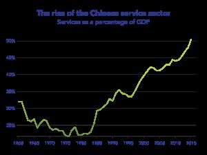 china2-chart